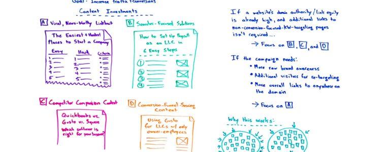 Кога вирусното съдържание, linkbait и clickbait намират място в кампаниите за SEO оптимизация?